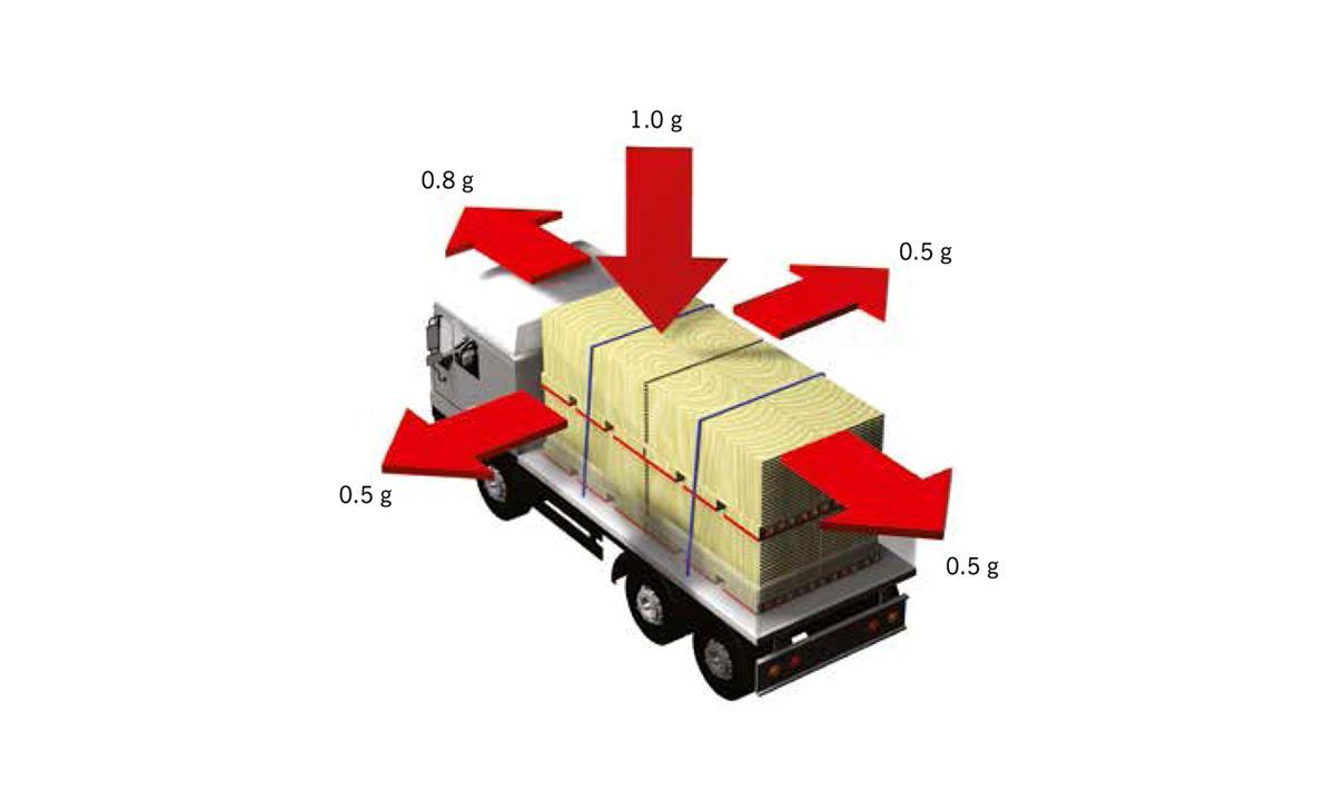 Aag Load Securement Anti Slip Mats For Transportation
